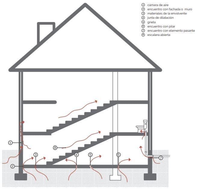 vías entrada radón en edificaciones