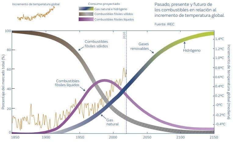 evolución hidrogeno en Europa