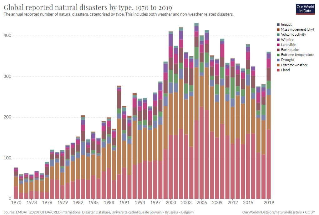 evolución desastres naturales