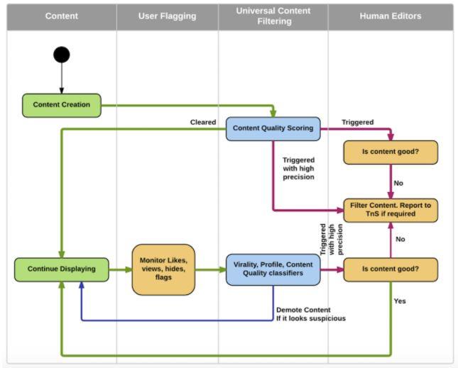 esquema cómo funciona publicar en linkedin