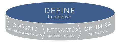 objetivos visibilidad linkedin