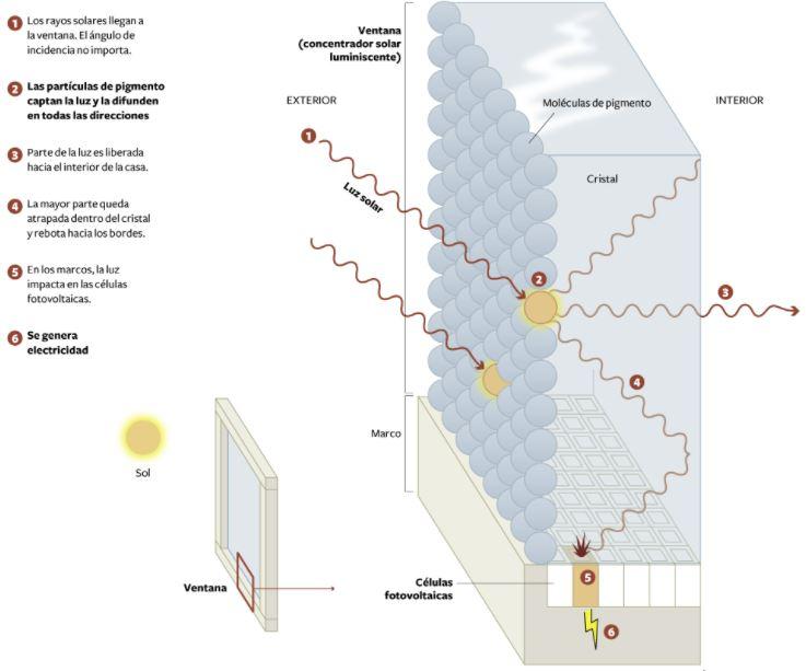 Funcionamiento tecnología concentradores solares luminiscentes