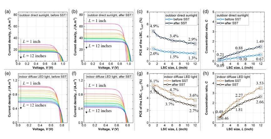 potencial electricidad concentradores solares luminiscentes