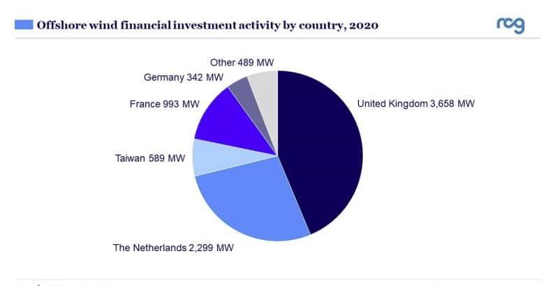actividad inversión financiera energia eolica marina