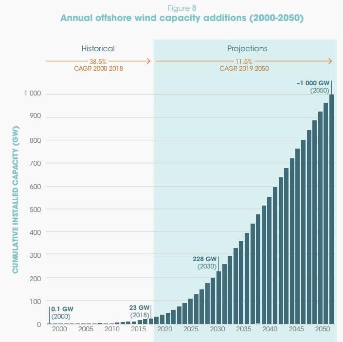 aumento anual capacidad eólica marina