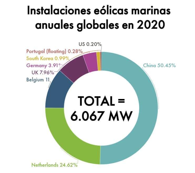 instalaciones eólicas marinas anuales