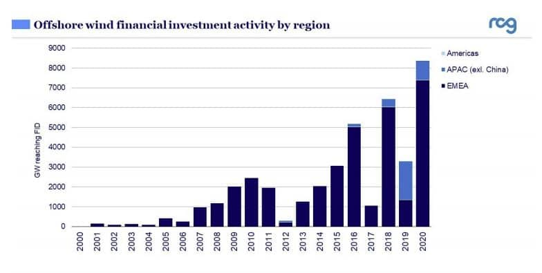 inversión financiera energía eólica marina