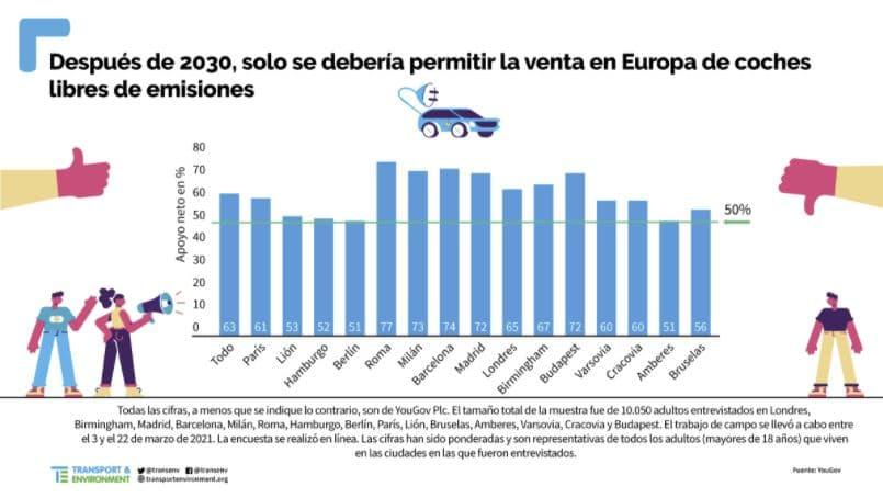encuesta coche eléctrico ciudades europeas