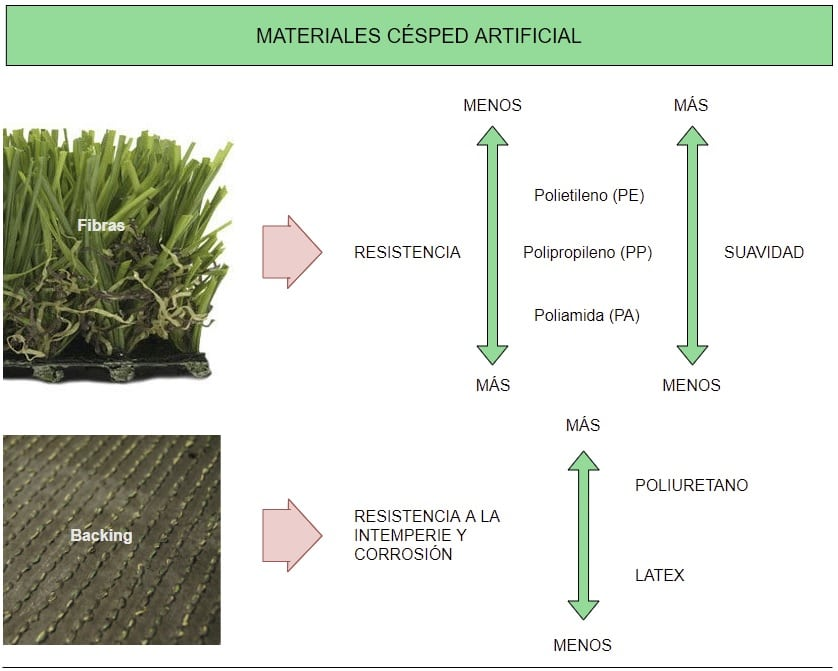 materiales césped artificial