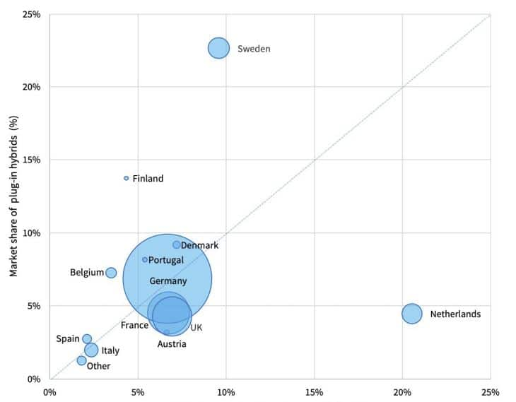 mercado venta vehículos eléctricos Europa