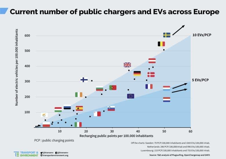 puntos recarga coche eléctrico por paises
