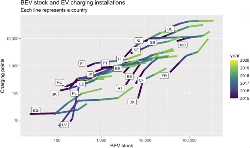 relaciona vehículos eléctricos puntos recarga