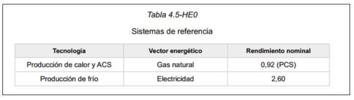 tabla código técnico