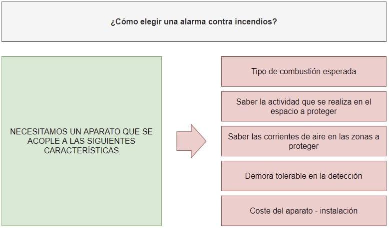cómo elegir una alarma para detectar incendios