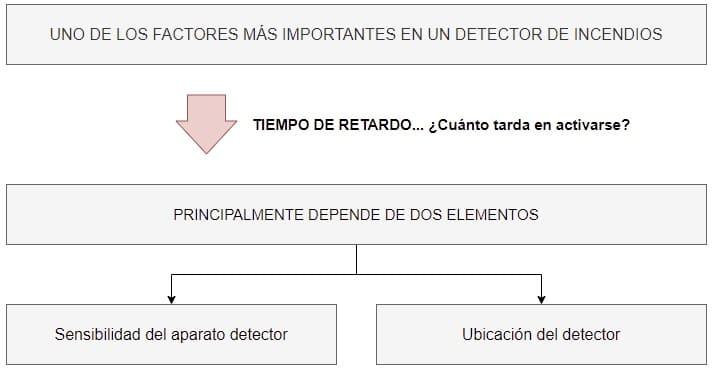 factores importantes en los detectores de incendios