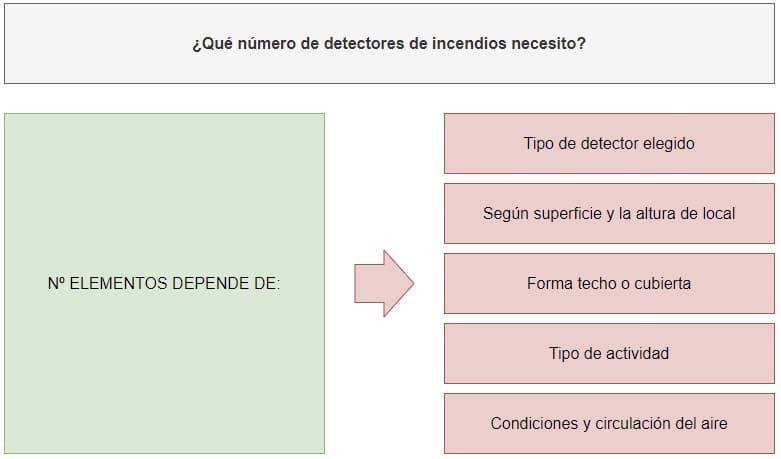 Qué debo mirar para saber el número detectores incendios