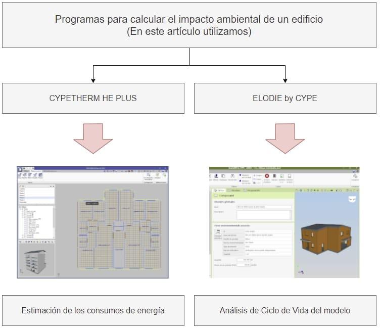 programa para calcular impacto ambiental edificio
