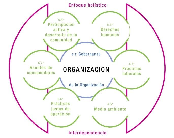 materias responsabilidad social corporativa